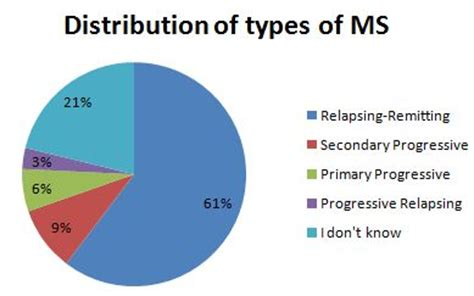 Multiple Sclerosis HealthCentral